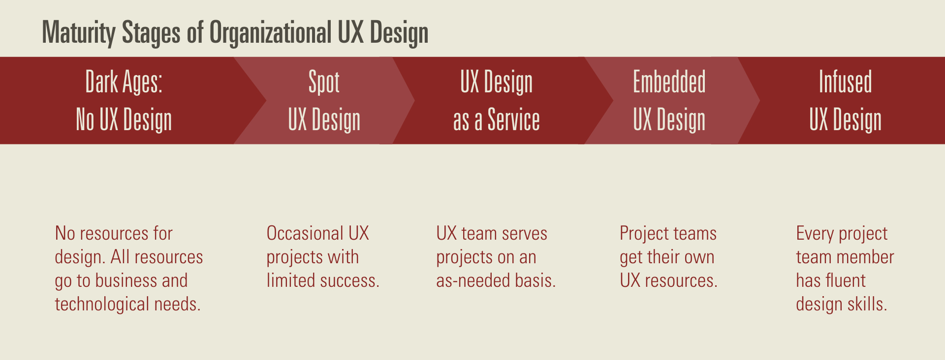 Blog — Creating a UX Strategy Playbook | USA, Europe