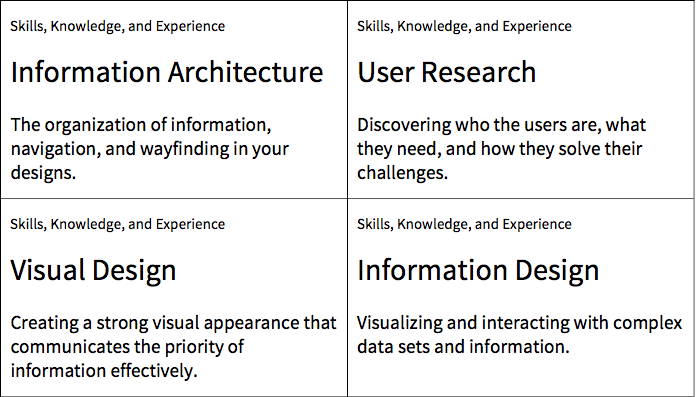 An image of four of the skills cards. First is Information Architecture - The organization of information, navigation, and wayfinding in your designs. Second, to the right of the first card, is User Research - Discovering who the users are, what they need, and how they solved their challenges. Third, to the bottom of the first card, is Visual Design - Creating a strong visual appearance that communicates the priority of information effectively. Fourth, to the right of the third card, is Information Design - Visualizing and interacting with complex data sets and information.