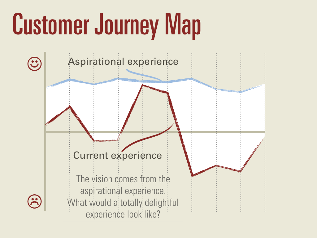 An abstract map of the current experience and the aspirational experience