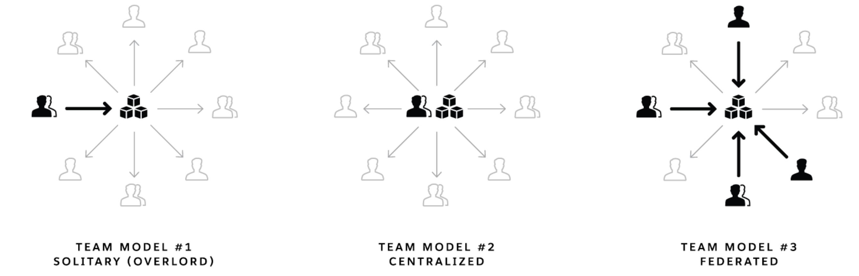 Team Models 1,2,3