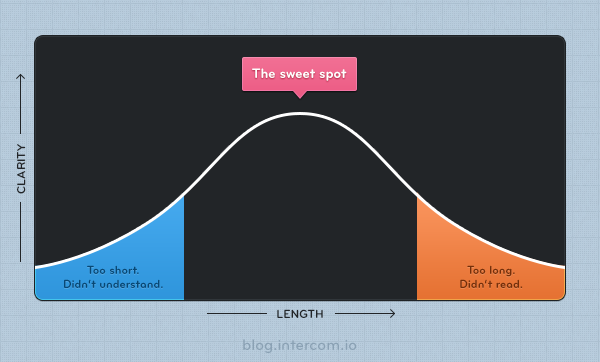 Clarity vs. Length