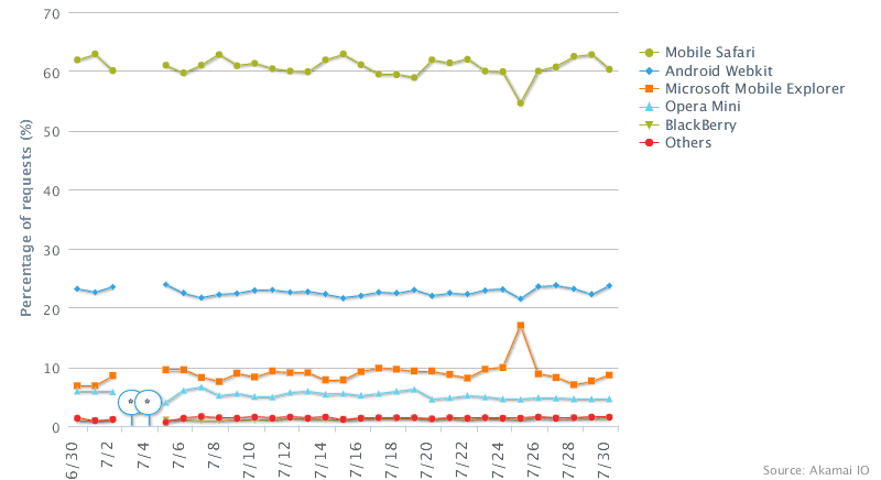 Akamai graph showing Mobile Safari dominating Android over the last thirty days.