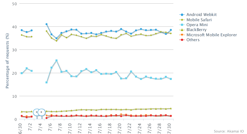 Akamai graph showing parity between Mobile Safari and Android on cellular networks