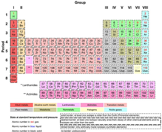 What is br on the periodic table of elements image collections beautiful visualization how do we achieve beauty ux articles by uie urtaz Choice Image