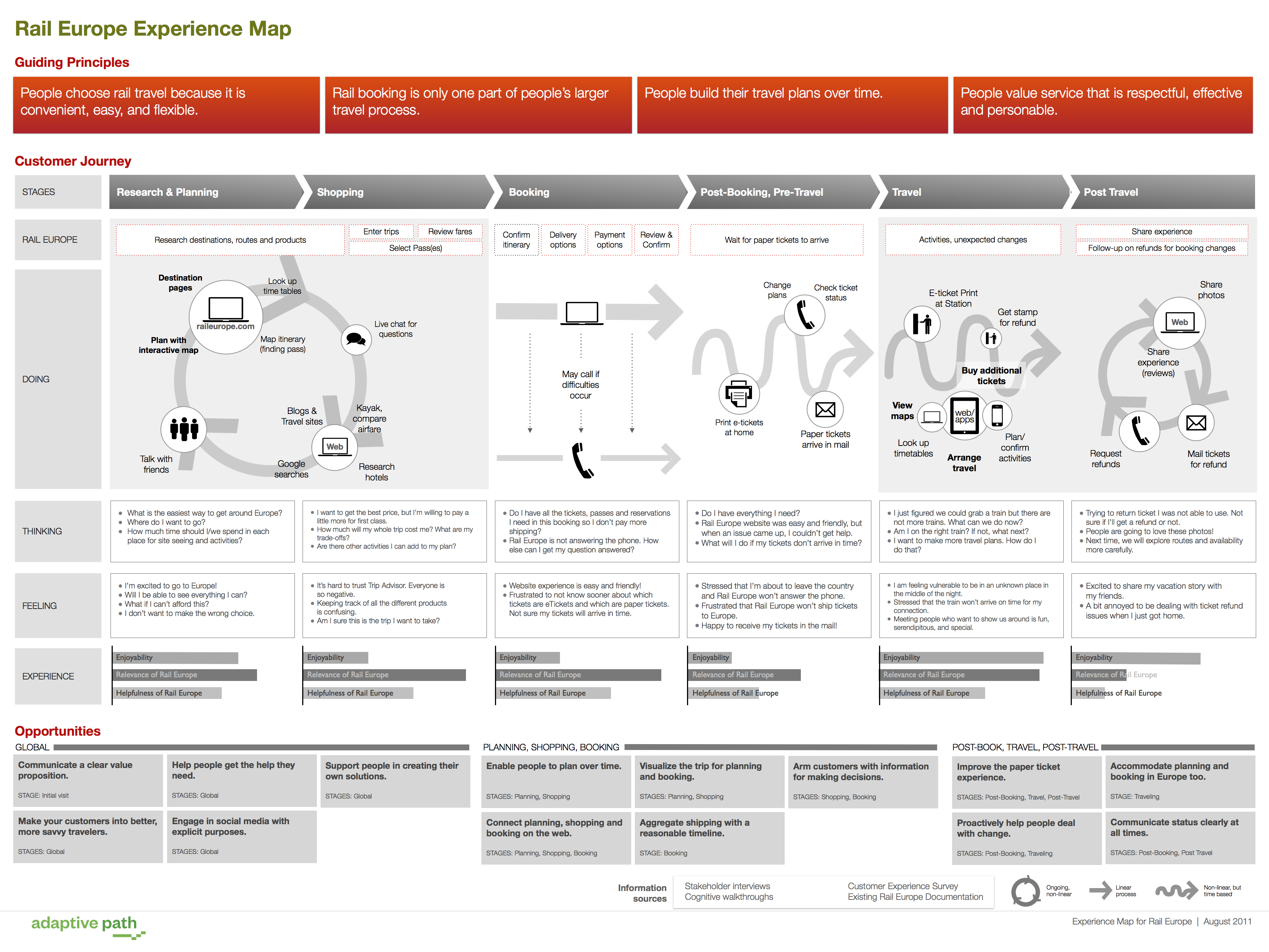 rail europe customer journey map Anatomy of an Experience Map — UX Articles by UIE