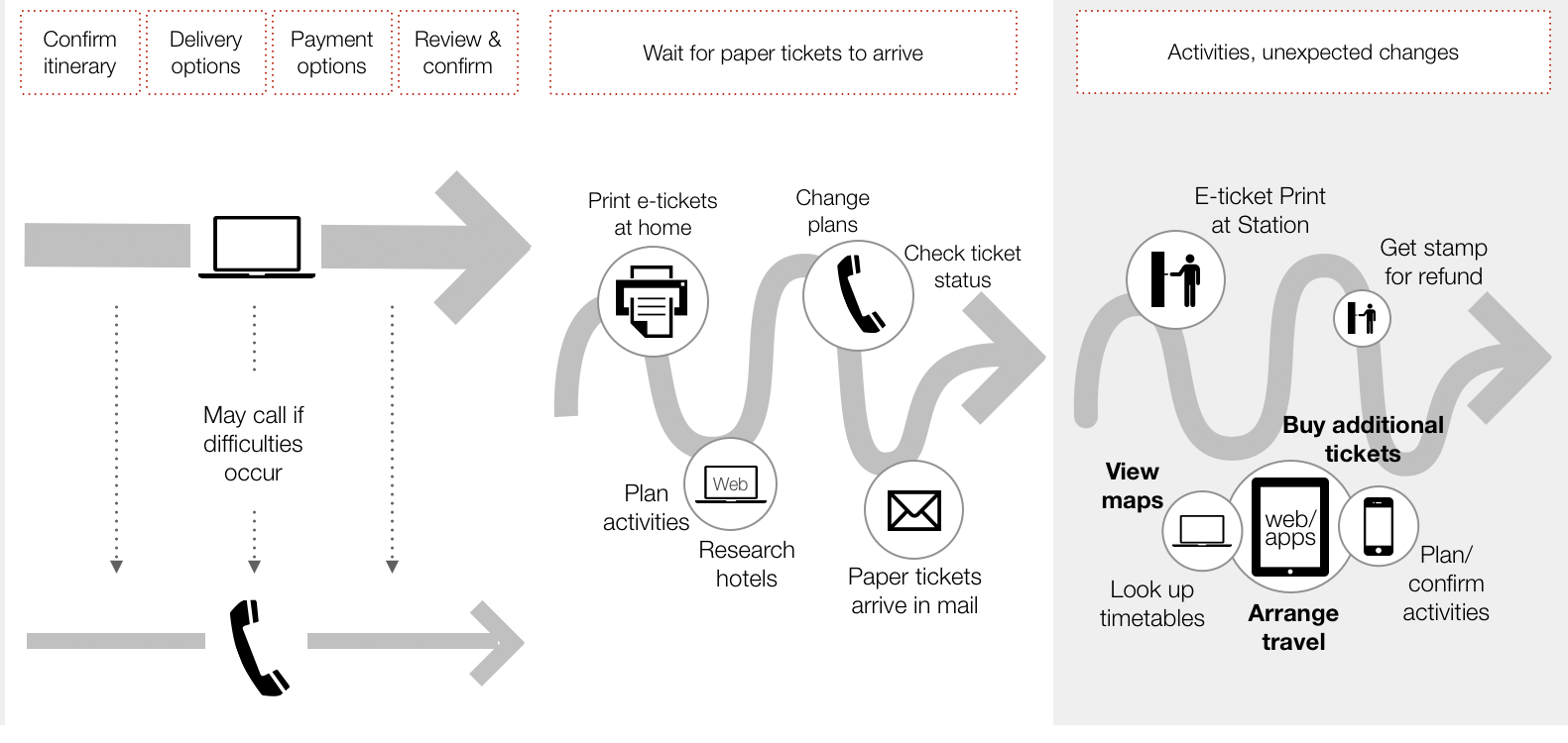 Anatomy Of An Experience Map UX Articles By UIE - Experience map example