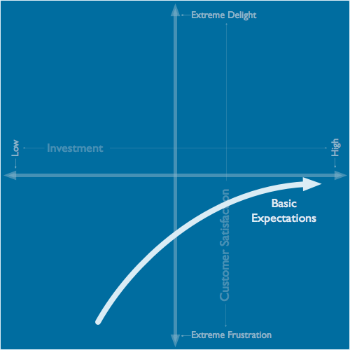 Kano Model basic expectations