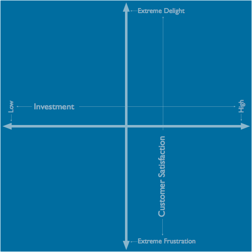 Kano Model Axis Only
