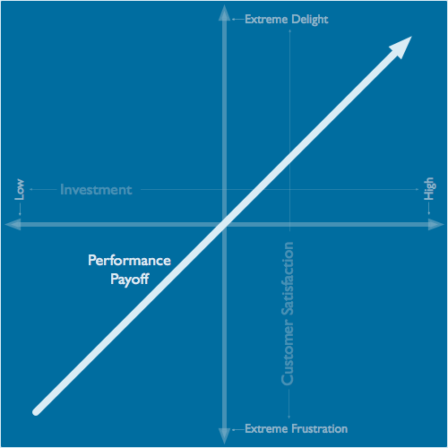 Kano Model performance payoff