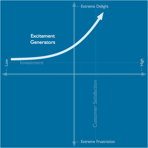 Kano Model excitement generators