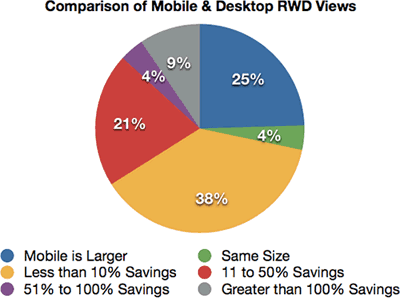 Comparison of Mobile & Desktop RWD Views