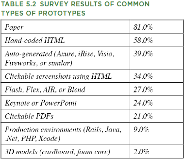 Table 5.2 survey results common types of prototypes