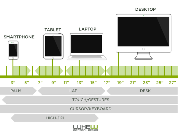 Chart showing devices covering the full range of sizes and touch nearly everywhere