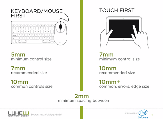 Keyboard/Mouse First: 5mm minimum control size, 7mm recommend size, 10 mm common control size; Touch First: 7mm minimum control size, 10mm recommended size, 10mm+ common, errors, edge size