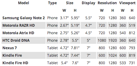 Table of screen sizes.