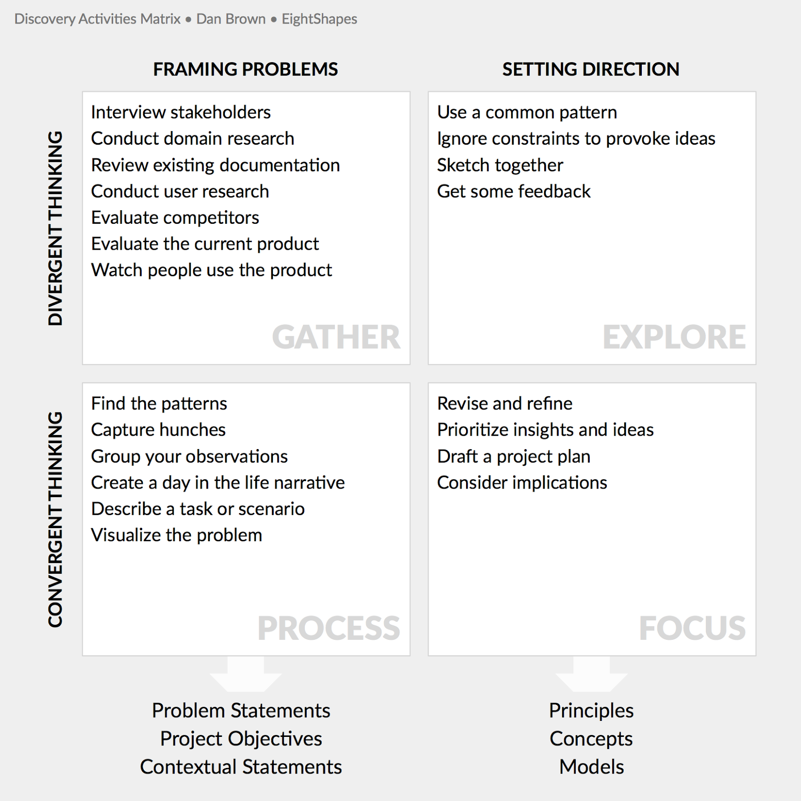 Dan Brown's Discovery Activities Matrix