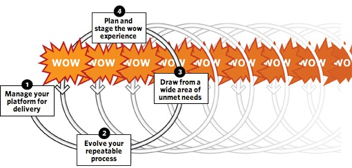 Long Wow Diagram