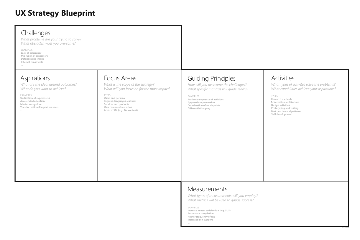 ux strategy blueprint ux articles by uie