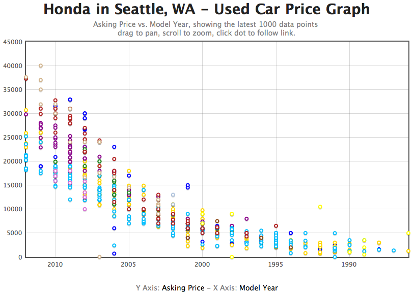 used car graph