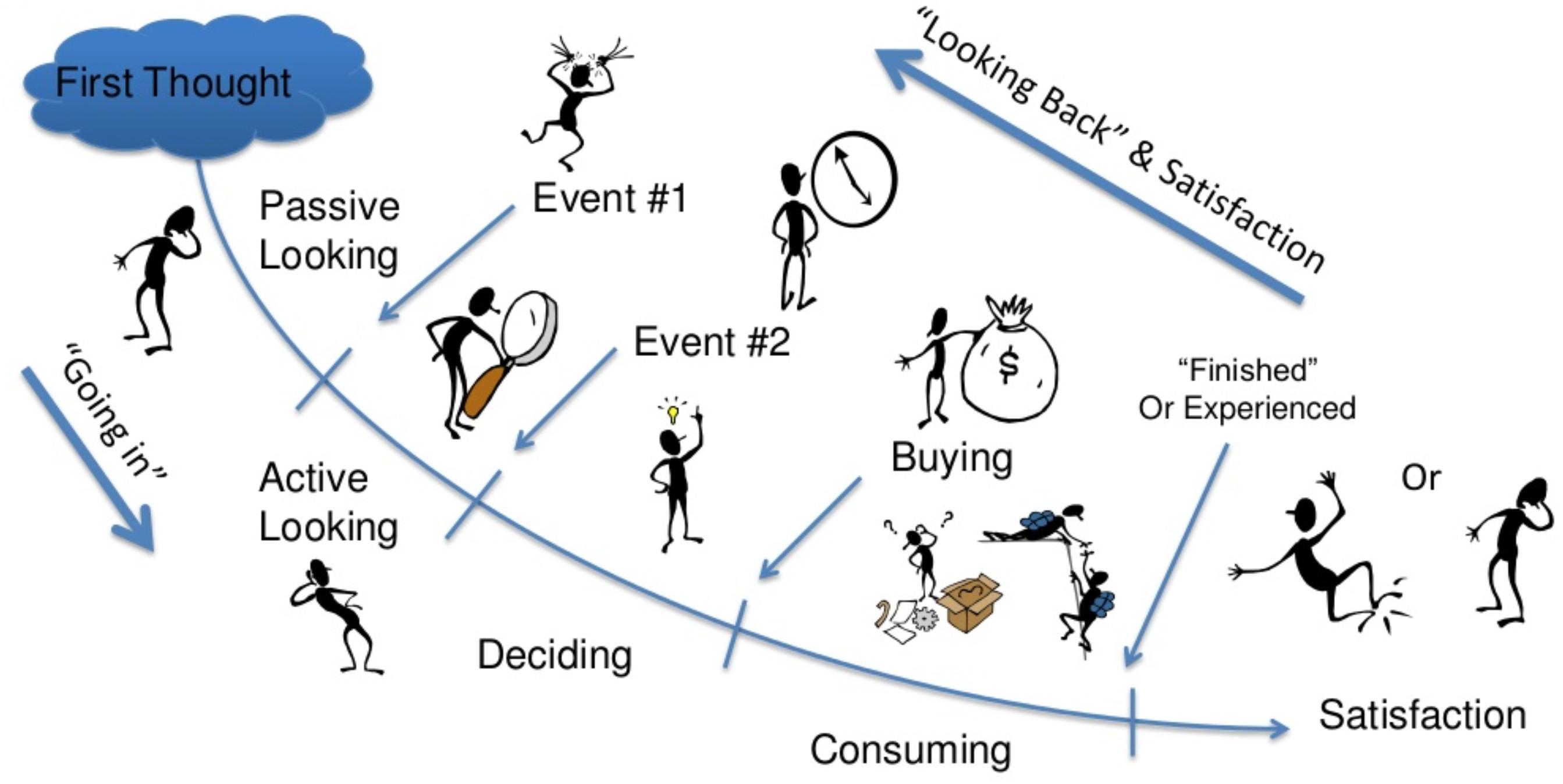 Bob Moesta's Product Framework