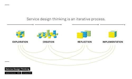 diagram of service design thinking