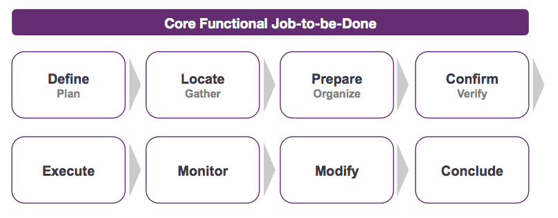 Anthony Ulwick's framework called the Job Map